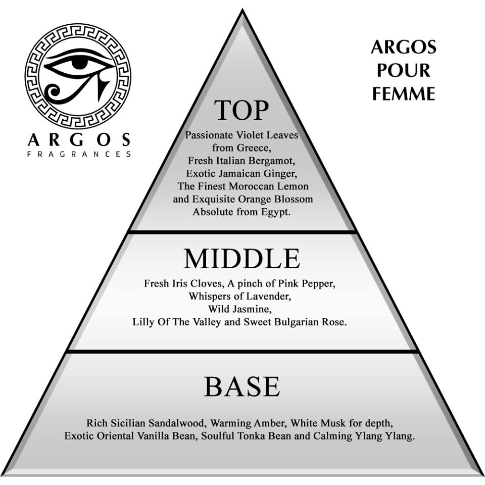Pour Femme Ingredients Pyramid Structure