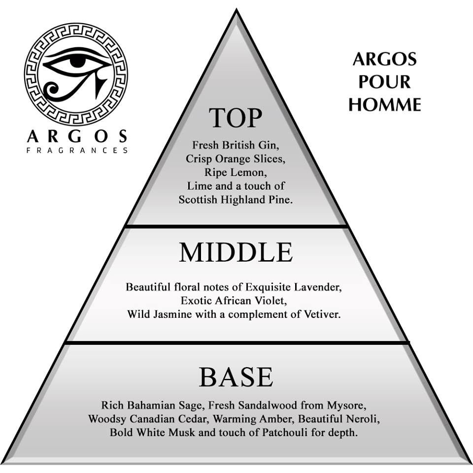 Pour Homme Ingredients Pyramid Structure
