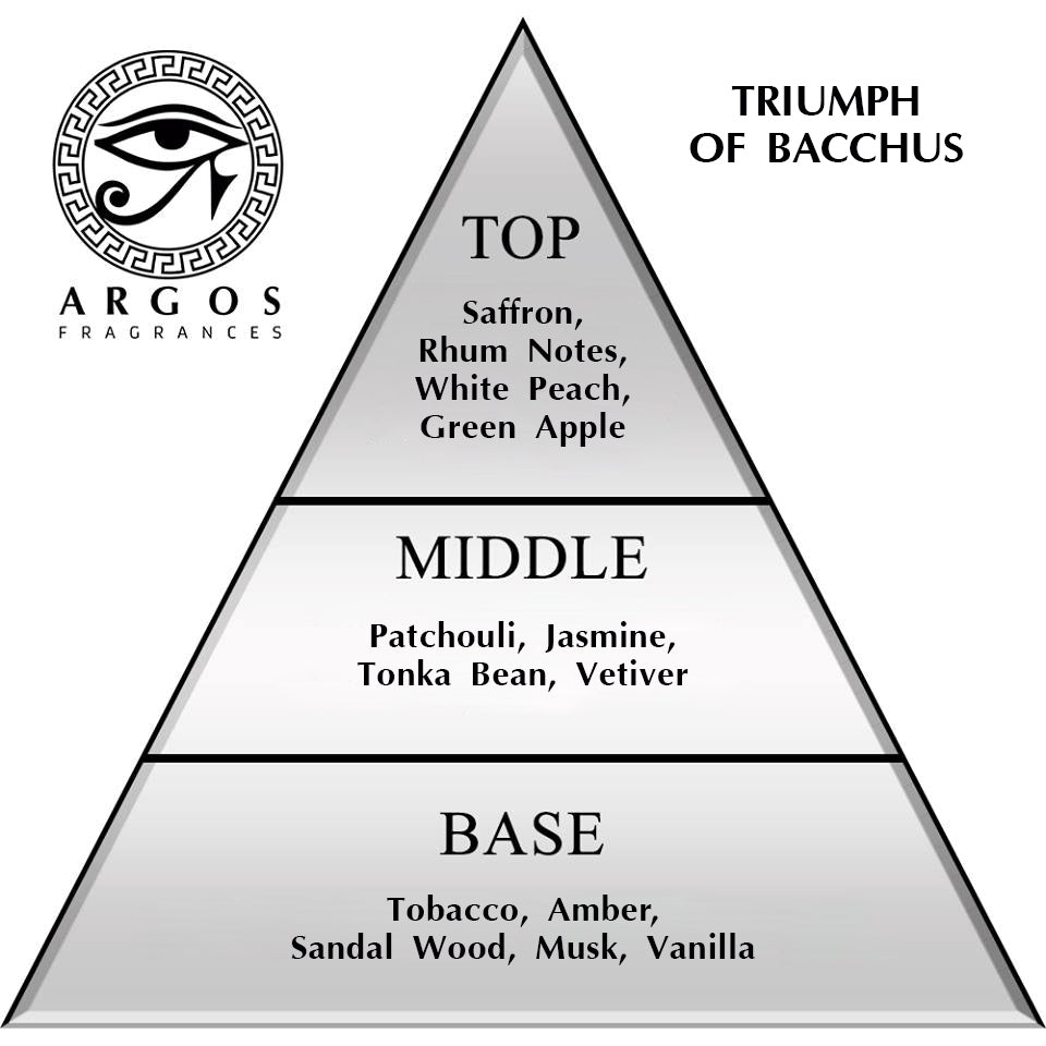 Triumph of Bacchus Ingredients Pyramid Structure