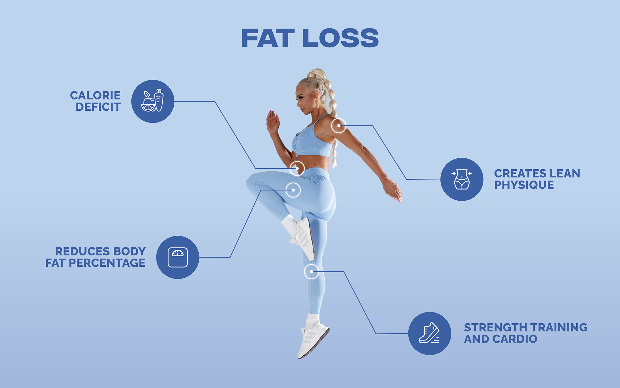 Fat Loss Infographic