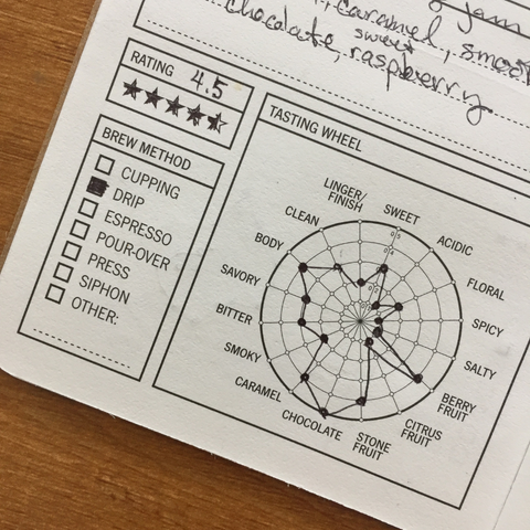 Completed tasting wheel and rating in my 33 Cups of Coffee journal. Image by Red Eye Bistro.