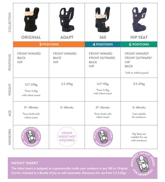 Which Ergobaby Baby Carrier Is Right For You Ecosprout New Zealand
