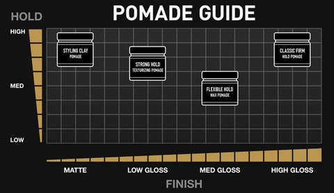 Brickell pomade comparison chart best hair product for men