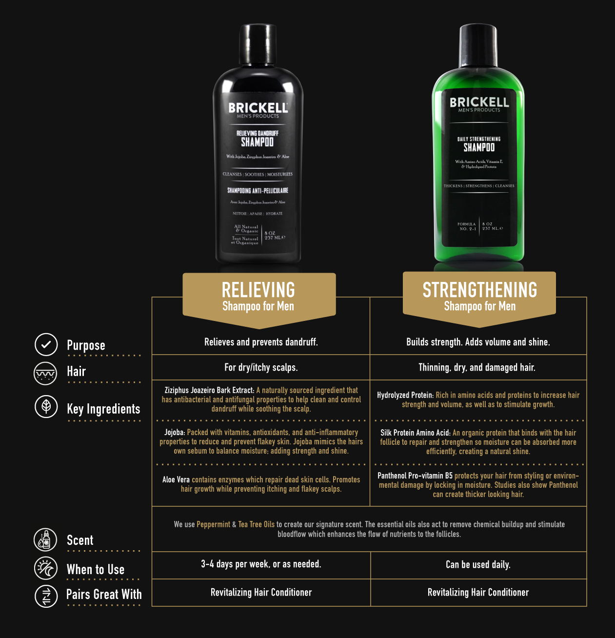 Brickell Men's Products Relieving Dandruff Shampoo, Compare Shampoo, Shampoo Comparisons, Dandruff Shampoo, Flakey Scalp, Flaky Hair
