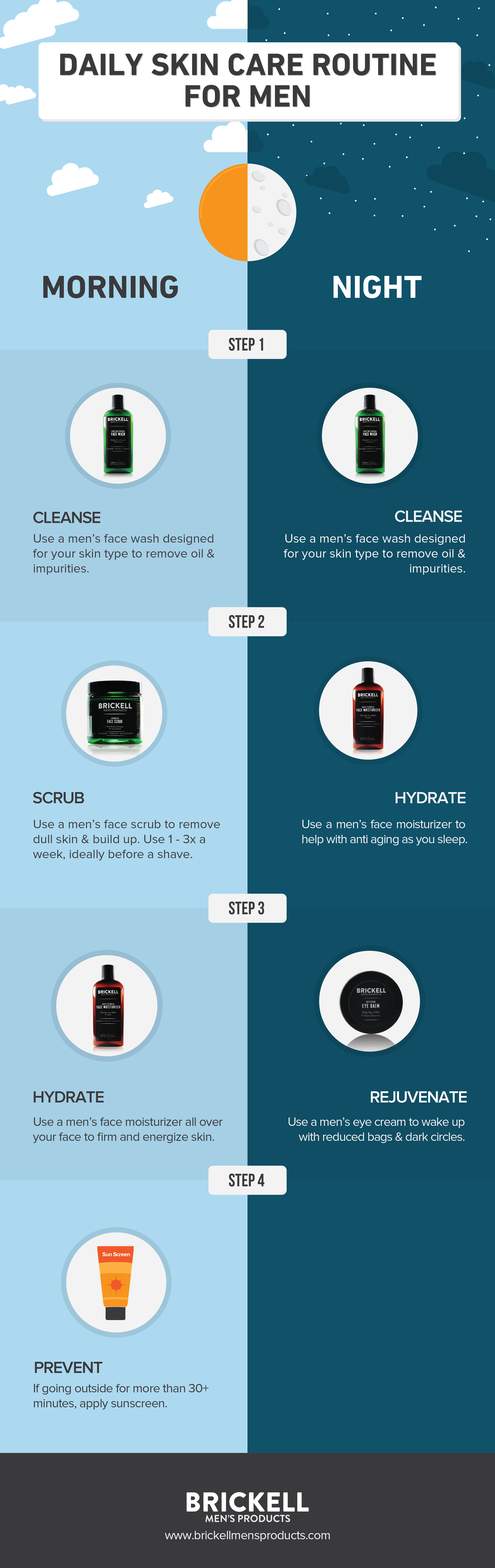 Men's daily skin care routine infographic