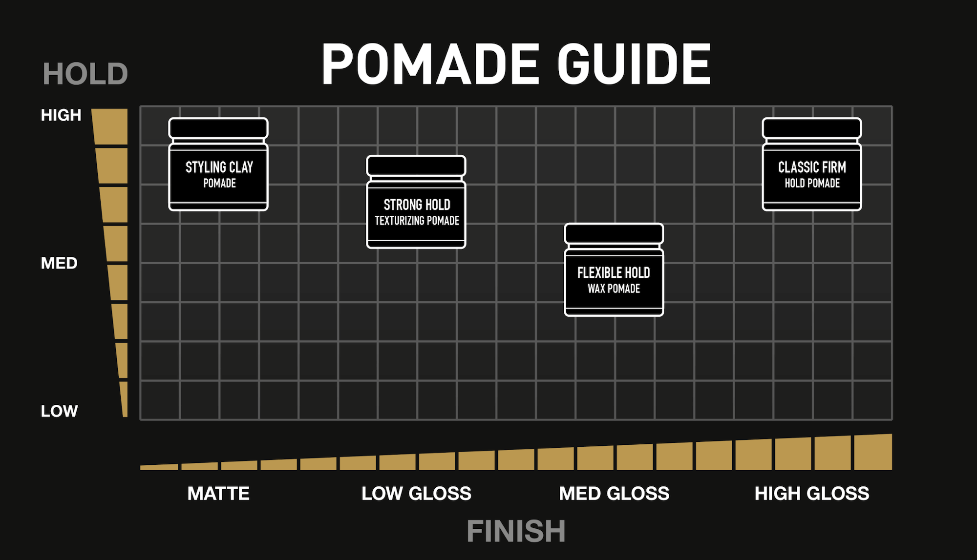 Guide to different kinds of pomade
