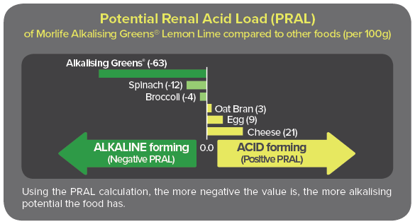The alkalising potential of Alkalising Greens® Lemon Lime has been calculated using a Potential Renal Acid Load (PRAL) scale, a measurement that estimates a foods' potential to create acid or alkaline ash residue after it has been digested. Using the PRAL scale, this amazing blend has been shown to be highly alkaline forming, with a PRAL of -63.3.