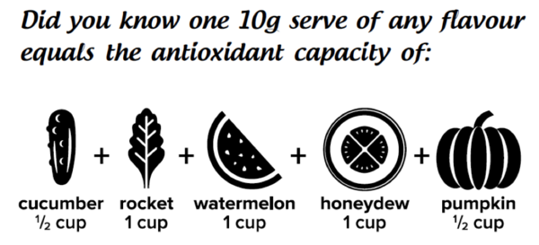 Total Antioxidant Capacity (12,420 μmol TE/100g) measured by the Australian Government National Measurement Institute using an ORAC (Oxygen Radical Absorbance Capacity) Test. Reference data sourced from USDA Database for the ORAC of Selected Foods (2010).   Formulated Supplementary Sports Food  †This food is not a sole source of nutrition and should be consumed in conjunction with a healthy, varied diet, active lifestyle and an appropriate exercise program. Not suitable for children under 15 years of age or pregnant women. Should only be used under medical or dietetic supervision.