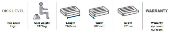 Softform Premier Technical Specifications