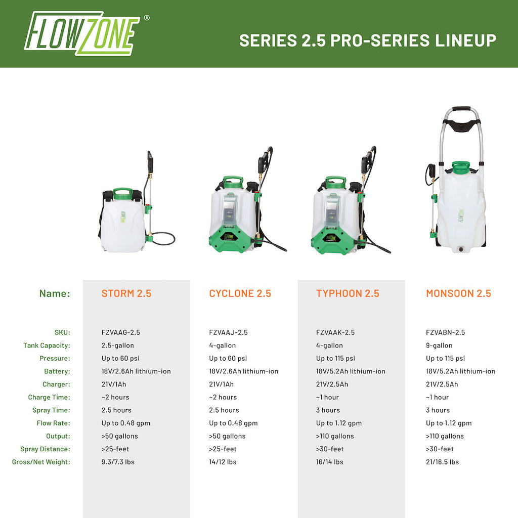 flowzone series 2.5 sprayer comparison chart