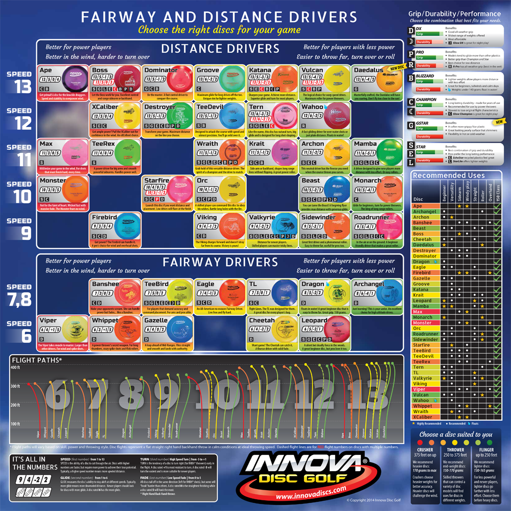 Innova disc flight chart blazing chains disc golf center