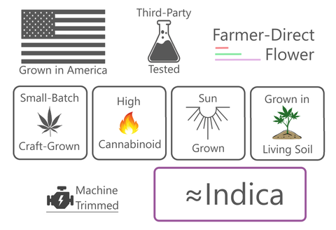 Grown in America, Third-Party Tested, Farmer Direct Flower, Small-Batch, Craft-Grown, High-Cannabinoid, Sun Grown, Grown in Living Soil, Machine-Trimmed, Strong Indica Dominant