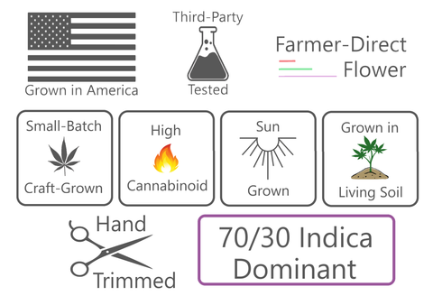 Grown in America, Third-Party Tested, Farmer Direct Flower, Small-Batch, Craft-Grown, High-Cannabinoid, Sun Grown, Grown in Living Soil, Hand-Trimmed, 70/30 Indica Dominant