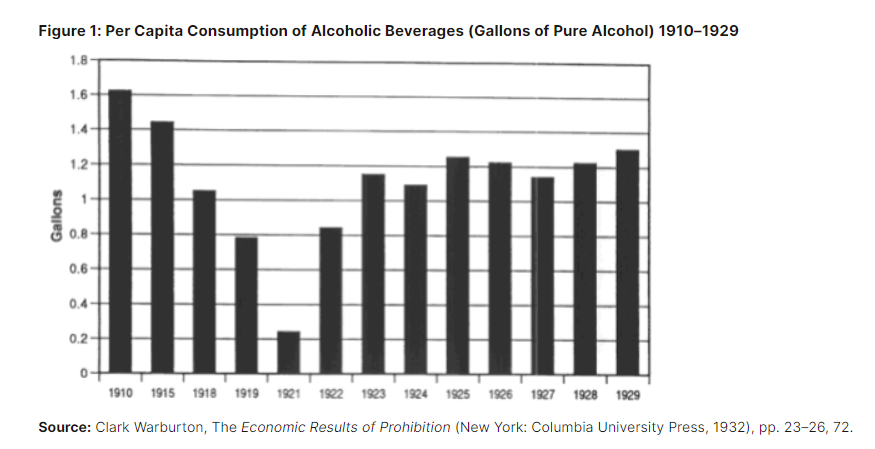 Per Capita Consumption of Alcoholic Beverages (Gallons of Pure Alcohol) 1910-1929
