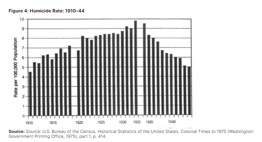 United States of America Homicide Rate 1910-1944