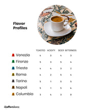 Load image into Gallery viewer, 100 Nespresso Compatible Florence Coffee Capsules