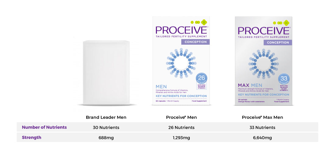 how proceive men's formulas compare