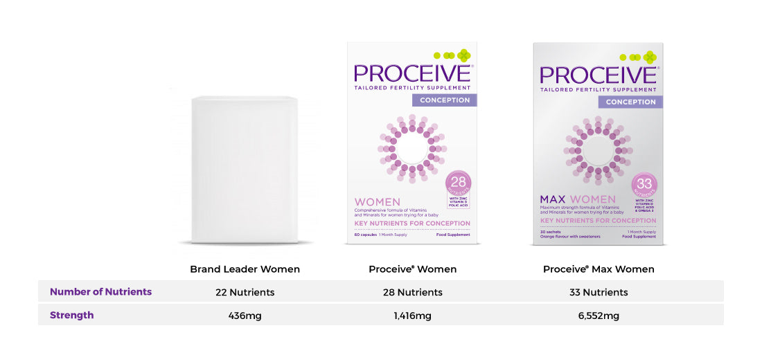 how proceive women's formulas compare