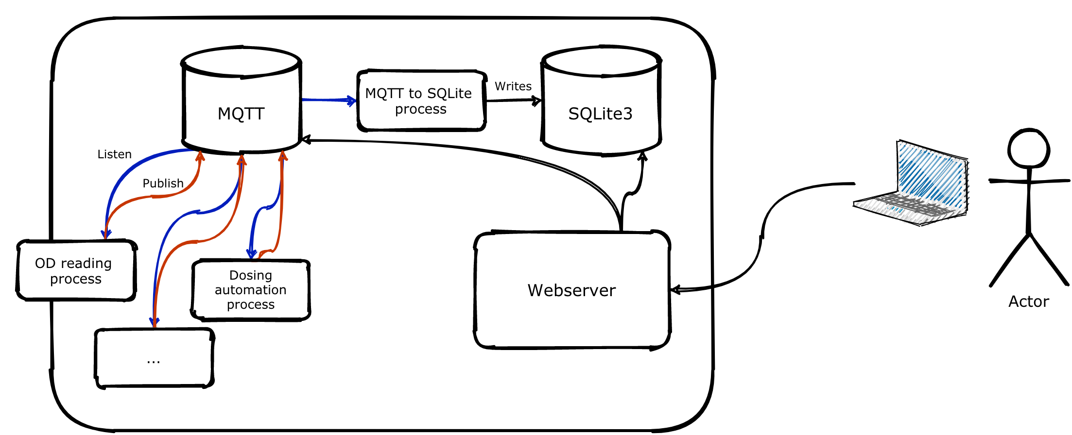 Users connecting to the webserver, MQTT and SQLite