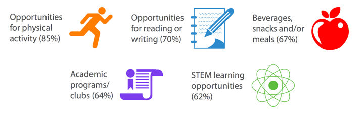 Opportunities for physical activity: 85% - Opportunities for reading or writing: 70% - Beverages, snacks and/or meals: 67% - Academic programs/clubs: 64% - STEM learning opportunities: 62%