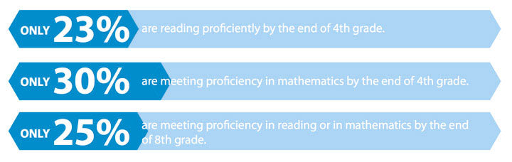 Only 23% are reading proficiently by the end of 4th grade. Only 30% are meeting proficiency in mathematics by the end of 4th grade. Only 25% are meeting proficiency in reading or in mathematics by the end  of 8th grade.