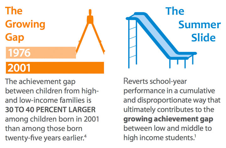 The growing Gap: The Acheivement gap between children from high and low-income families is 30-40% larger among children born in 2001 than among those born 25 years earlier in 1971; The Summer slie revents school-year performancein a cumulative and disproportionate way that contributes to the growing achievement gap between low, middle, and high income students