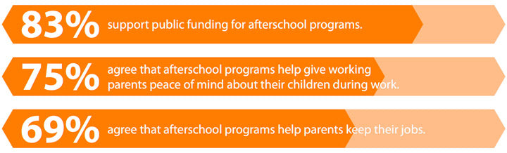 83% support public funding for afterschool programs. 75% agree that afterschool programs help give working  parents peace of mind about their children during work. 69% agree that afterschool programs help parents keep their jobs.