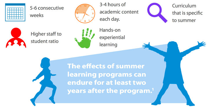 What makes a program high-quality? 5-6 consecutive weeks; 3-4 hours of academic content each day; higher staff to student ratio;hands-on experiential learning; curriculum that is specific to summer. The effects of summer learning programs can endure for at least two years after the program.
