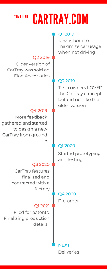 CarTray | Timeline
