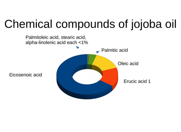 Chemical compounds of jojoba oil
