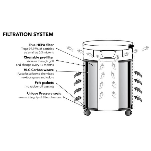 Airpura H600 Air Purifier Asthma and Allergy Relief Filtration System with Hi-C Carbon Filter to absorb airborne chemicals noxious gases and odors