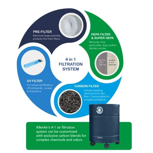 AllerAir AirMedic Pro 5 HDS Smoke Eater Air Purifier Filtration System
