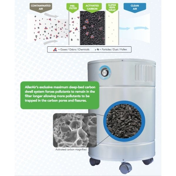 AllerAir AirMedic Pro 5 Ultra S - Smoke Eater Air Purifier Activated Carbon Dwell System