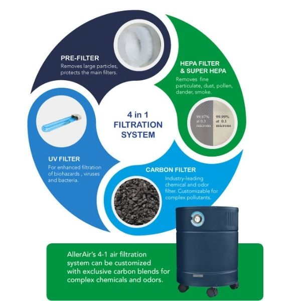 AllerAir AirMedic Pro 6 HDS - Smoke Eater Air Purifier Filtration System