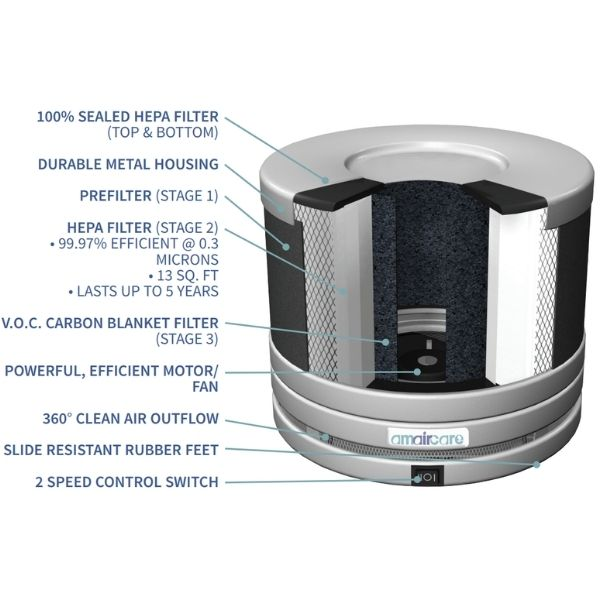 Amaircare Roomaid Portable HEPA Air Purifier Features inside and outside the unit