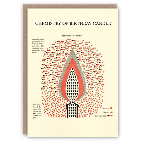 Chemistry of Birthday Candle