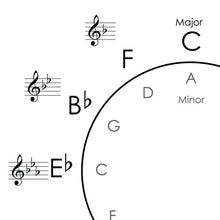 Load image into Gallery viewer, Circle of Fifths - Poster