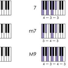 Load image into Gallery viewer, Piano Chords Poster – Printable Download PDF & JPEG
