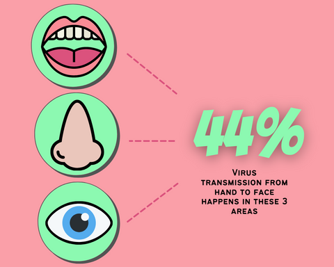 virus-transmission-points-to-face-percentage