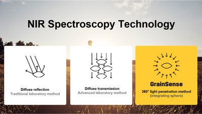Portable Near-Infrared Spectroscopy for Analysis of Crops
