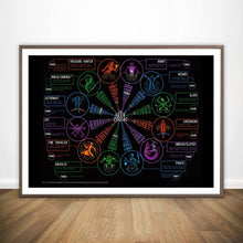 Load image into Gallery viewer, Geek Zodiac Poster