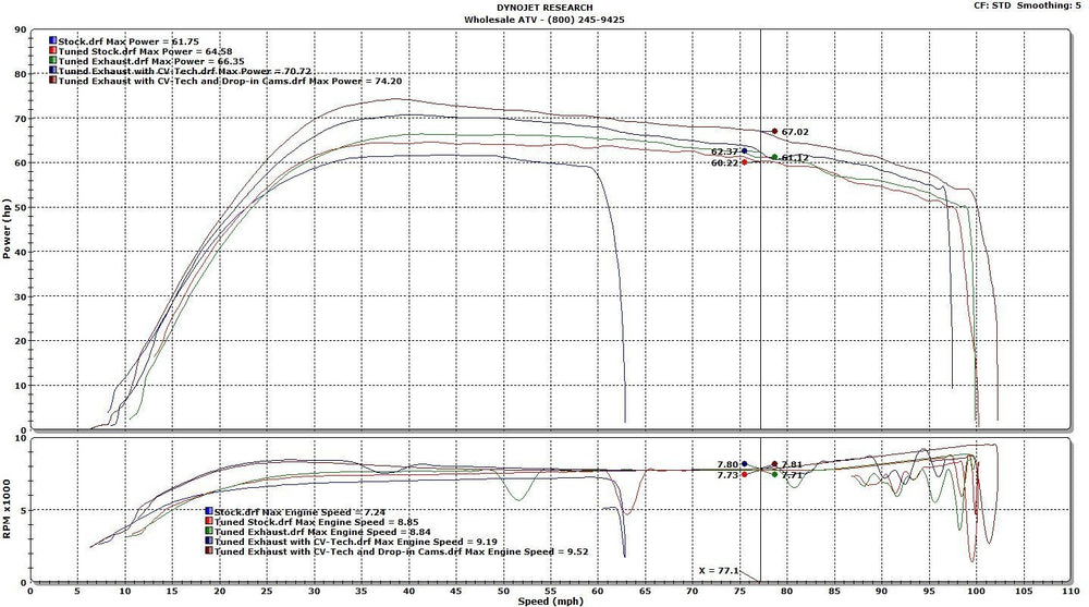 Can Am ECU Mapping DYNO Sheet