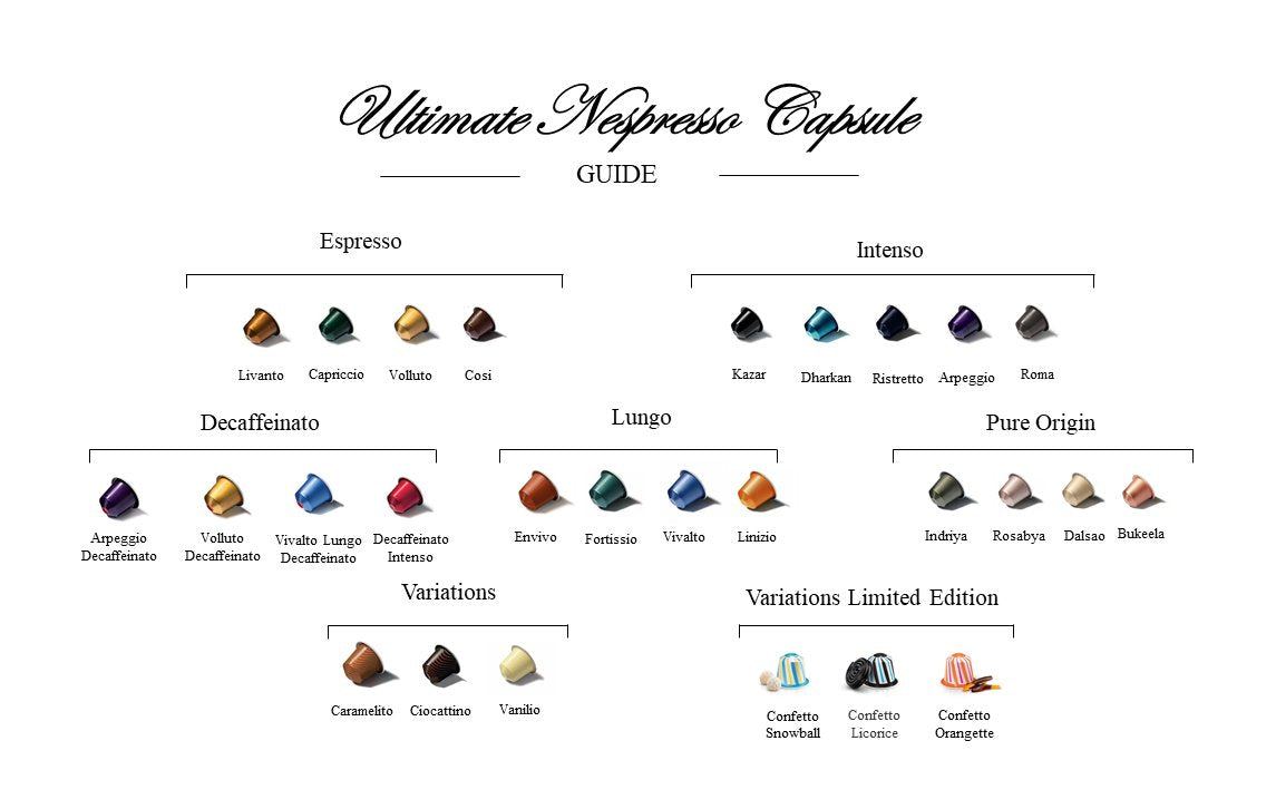 Ultimate Nespresso Capsules Guide