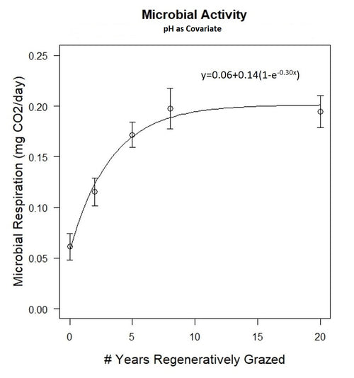 Microbial Activity Graph