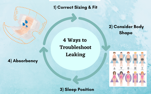 4 Ways To Troubleshoot A Leaking Product