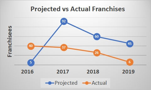 Projected vs Actual Velofix franchises. Velofix corporate has engaged in a pattern of over-promising and under-delivering with regard to the respective expansion of new franchises.