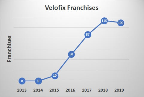 Velofix franchise numbers since 2013. Beginning with zero franchises in 2013 and 2014, 10 franchises in 2015, 50 franchises in 2016, 87 franchises in 2017, 113 franchises in 2018, and 109 franchises in 2019.