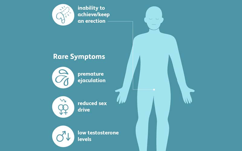 Erectile dysfunction - Symptoms and causes