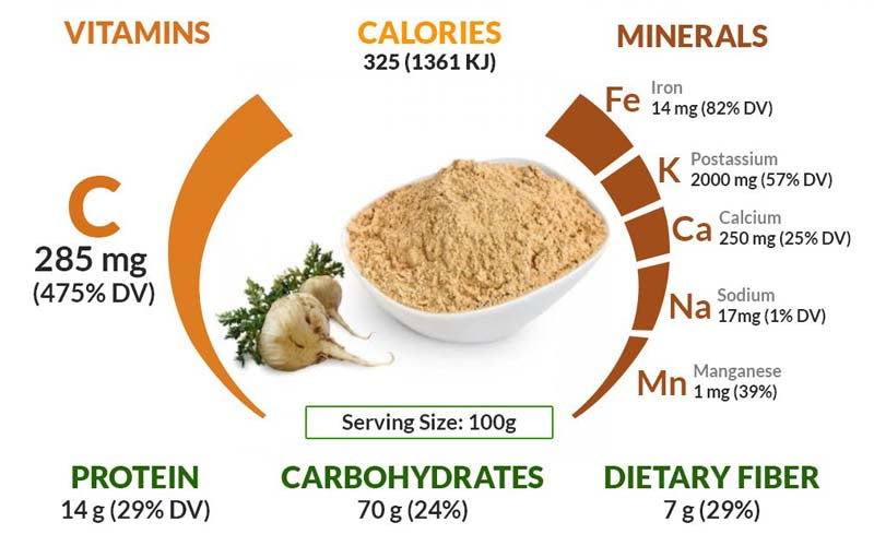 Vitamins, proteins, carbohydrates