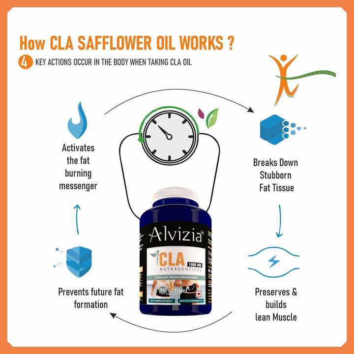 CLA, Benefits, supplements, uses